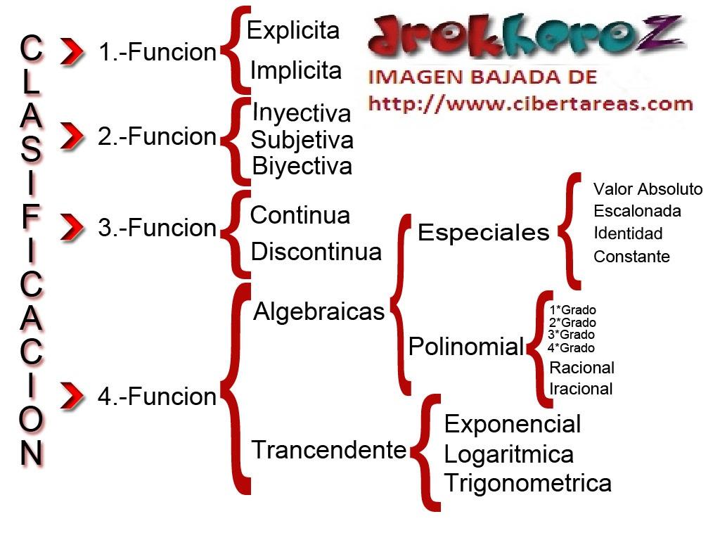 Tipos de Funciones Ejemplos – Matemáticas 4 | CiberTareas