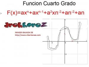 Función de Cuarto Grado Ejemplo – Matemáticas 4 0