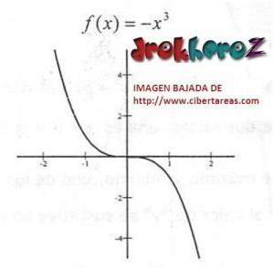 Función de Tercer Grado Tipo 1 – Matemáticas 4 1