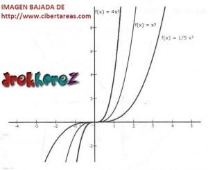 Función de Tercer Grado Tipo 1 – Matemáticas 4 2