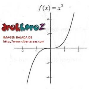 Función de Tercer Grado Tipo 1 – Matemáticas 4 0