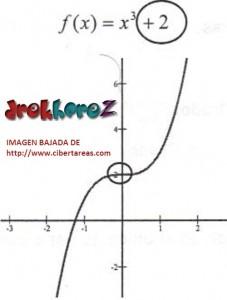 Función de Tercer Grado Tipo 2 – Matemáticas 4 0