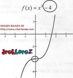 Función de Tercer Grado Tipo 2 – Matemáticas 4 1