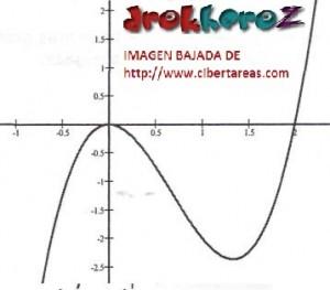 Función de Tercer Grado Tipo 3 – Matemáticas 4 0