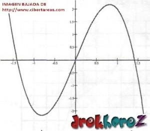 Función de Tercer Grado Tipo 4 – Matemáticas 4 1