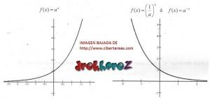 Función Exponencial Ejemplos – Matemáticas 4 0