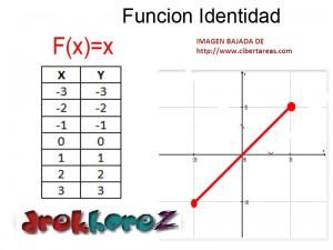 Función Identidad Ejemplo – Matemáticas 4 0