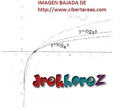 Ejemplos de Funciones Logarítmicas Gráficas – Matemáticas 4 0