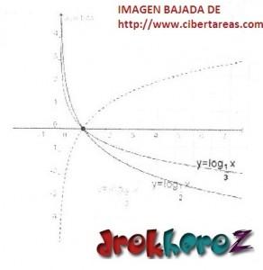 Ejemplos de Funciones Logarítmicas Gráficas – Matemáticas 4 1