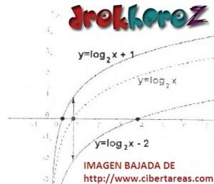 Ejemplos de Funciones Logarítmicas Gráficas – Matemáticas 4 3