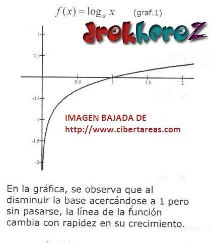 Funciones Logarítmicas Gráficas – Matemáticas 4 0