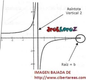 Función Racional–Tipo 2– Matemáticas 4 1