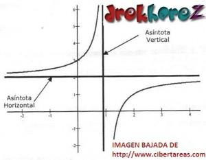 Función Racional–Tipo 3– Matemáticas 4 0