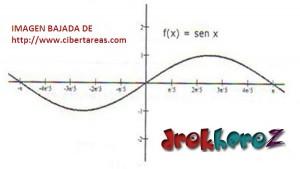 Funciones Trigonométricas Ejemplos – Matemáticas 4 2