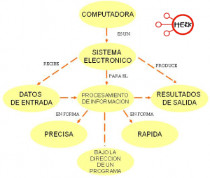Conceptos Básicos de Informática – Informática 1 2