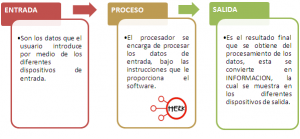 Conceptos Básicos de Informática – Informática 1 7