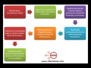 Ventajas y aplicaciones de las hojas electronicas 0