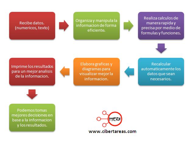 Ventajas y aplicaciones de las hojas electronicas | CiberTareas