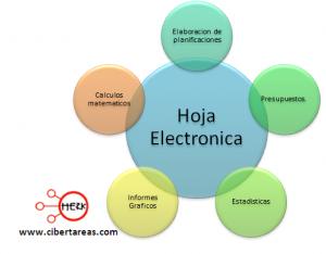 Ventajas y aplicaciones de las hojas electronicas 1