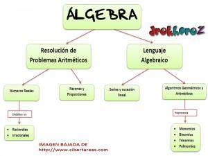 Mapa-Conceptual del Álgebra 0