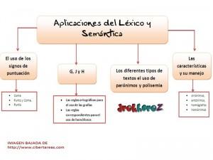 Aplicaciones del Lexico y Semantica-Mapa Conceptual 0