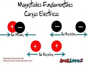 Cargas Eléctricas-Magnitudes Fundamentales-Electrónica 0