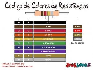 Código de Colores de Resistencias Fijas-Electrónica 1