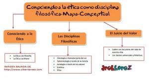 Conociendo a la ética como disciplina filosofica-Mapa Conceptual 0