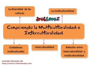 Conociendo la multiculturalidad e interculturalidad-mapa mental 0