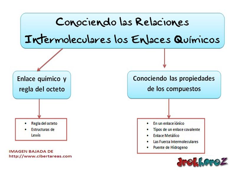 Conociendo Las Relaciones Intermoleculares Y Los Enlaces