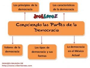 Conociendo las partes de la democracia-mapa mental 0