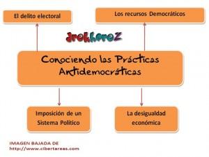 Conociendo las practicas antidemocraticas-mapa mental 0