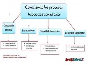 Conociendo los procesos asociados con el calor-Conceptual 0