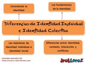 Diferencias de Identidad Individual e Indentidad Colectiva-mapa mental 0