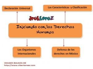 Iniciando con los derechos humanos-mapa mental 0