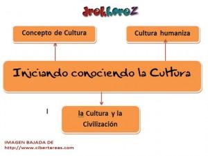 Iniciando conociendo la cultura-mapa mental 0