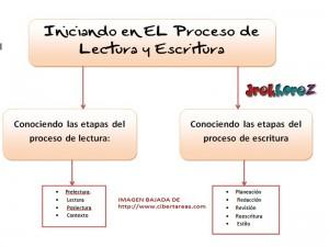 Iniciando en el Proceso de Lectura y Escritura-Mapa Conceptual 0