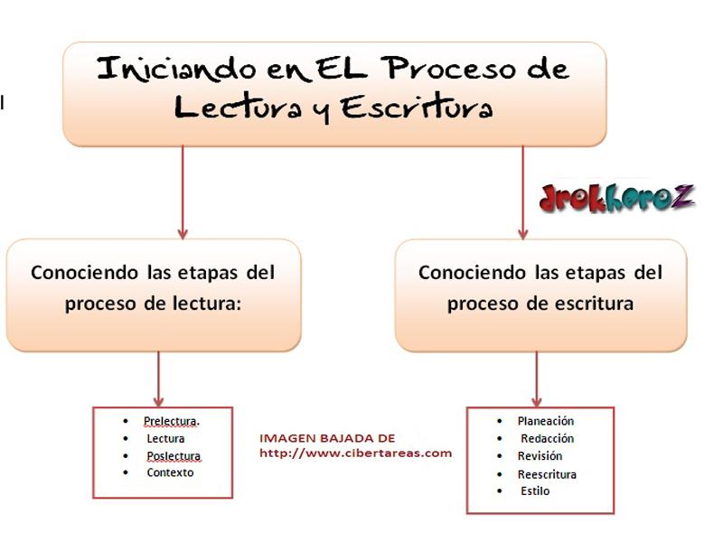 Iniciando en el Proceso de Lectura y Escritura-Mapa Conceptual ...