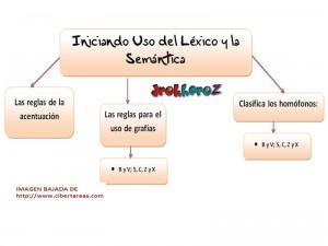 Iniciando uso del Lexico y la Semantica-Mapa Conceptual 0