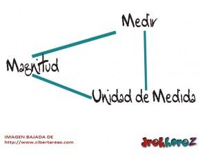 Magnitud-Medir-Unidad de Medida-Física 0