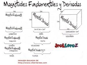 Magnitudes Fundamentales y Magnitudes Derivadas-Fisica 0