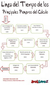Linea del Tiempo de los Principales Pioneros del Calculo 0