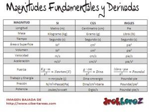 Tabla Magnitudes Fundamentales y Magnitudes Derivadas-Fisica 0