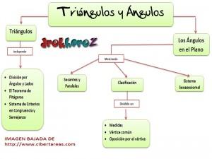 Triangulos y Angulos-Mapa-Conceptual 0