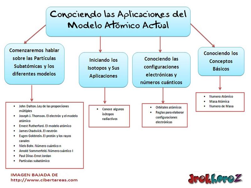 Conociendo las Aplicaciones del Modelo Atómico actual-Conceptual