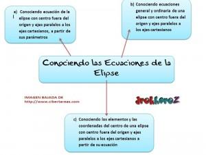 Conociendo las Ecuaciones de la Elipse-mapa-mental 0