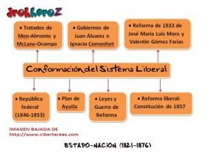 Conformación del Sistema Liberal en México-Mapa Mental 0