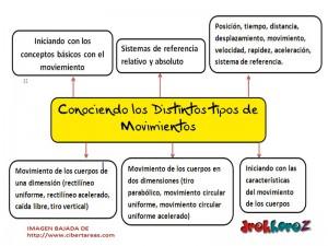 Conociendo los Distintos Tipos de Movimientos-mapa mental 0