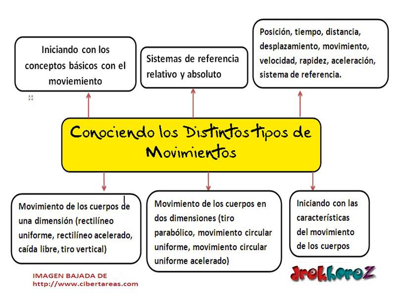 Conociendo los distintos tipos de movimientos mapa mental - Tipos de sensores de movimiento ...