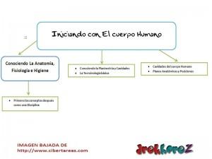 Iniciando con el Cuerpo Humano-Ciencias de la Salud-Mapa Conceptual 0